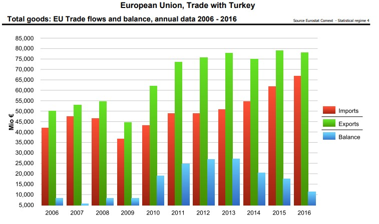 Import and Export in Turkey